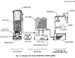 woodgasifier